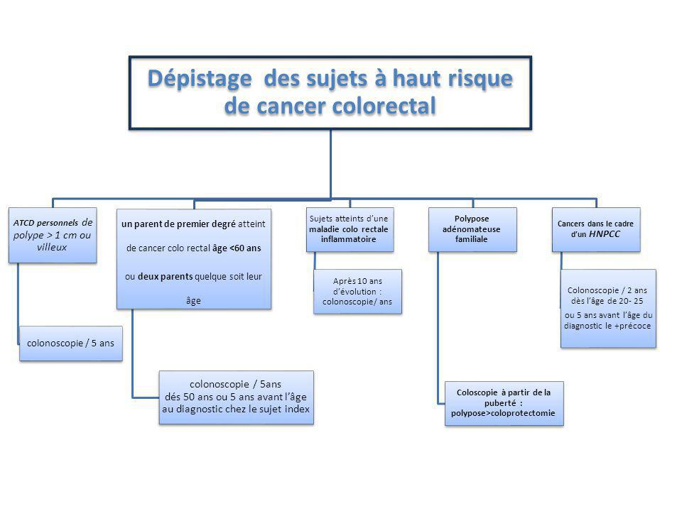 Dépistage des sujets à haut risque de cancer colorectal ATCD personnels de polype > 1 cm ou villeux colonoscopie / 5 ans un parent de premier degré atteint de cancer colo rectal âge <60 ans ou deux parents quelque soit leur âge colonoscopie / 5ans dés 50 ans ou 5 ans avant l'âge au diagnostic chez le sujet index Sujets atteints d'une maladie colo rectale inflammatoire Après 10 ans d'évolution : colonoscopie/ ans Polypose adénomateuse familiale Coloscopie à partir de la puberté : polypose>coloprotectomie Cancers dans le cadre d'un HNPCC Colonoscopie / 2 ans dès l'âge de 20- 25 ou 5 ans avant l'âge du diagnostic le +précoce