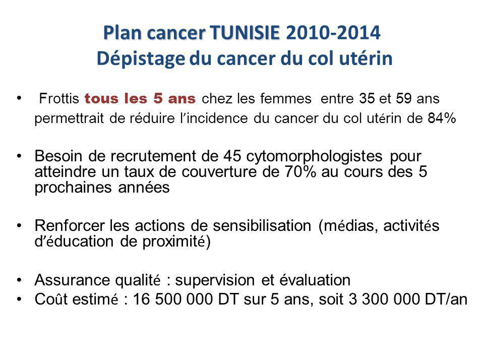 Plan cancer TUNISIE Plan cancer TUNISIE 2010-2014 Dépistage du cancer du col utérin Frottis tous les 5 ans chez les femmes entre 35 et 59 ans permettr