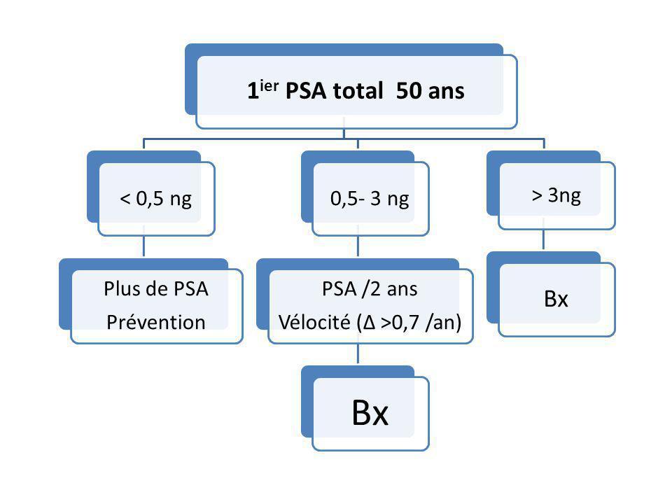 1 ier PSA total 50 ans < 0,5 ng Plus de PSA Prévention 0,5- 3 ng PSA /2 ans Vélocité (Δ >0,7 /an) Bx > 3ng Bx