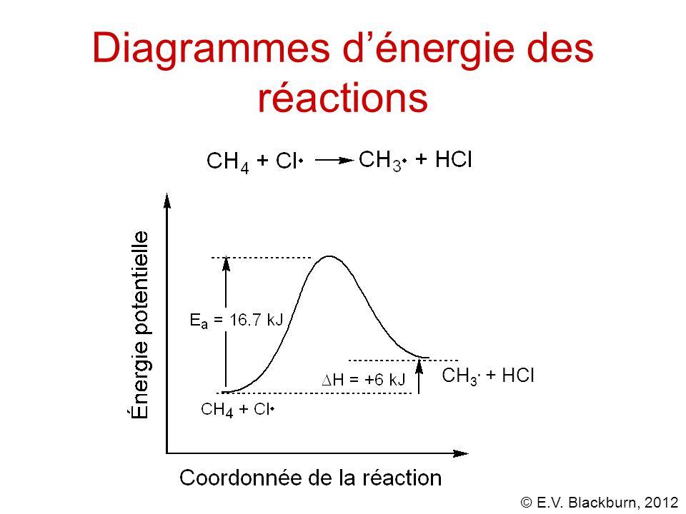 © E.V. Blackburn, 2012 Diagrammes d'énergie des réactions CH 3. + HCl