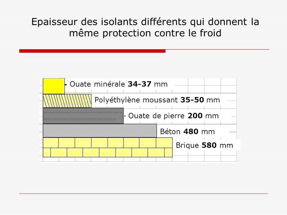 Epaisseur des isolants différents qui donnent la même protection contre le froid Ouate minérale 34-37 mm Béton 480 mm Ouate de pierre 200 mm Brique 580 mm Polyéthylène moussant 35-50 mm