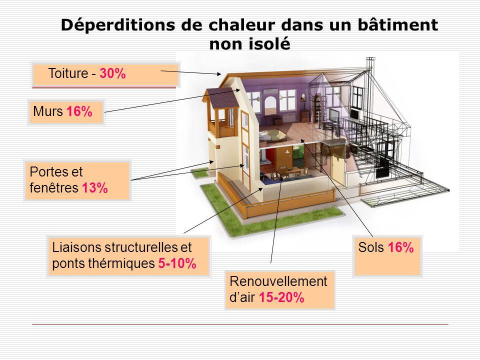 Déperditions de chaleur dans un bâtiment non isolé Toiture - 30% Portes et fenêtres 13% Murs 16% Sols 16% Renouvellement d'air 15-20% Liaisons structurelles et ponts thérmiques 5-10%