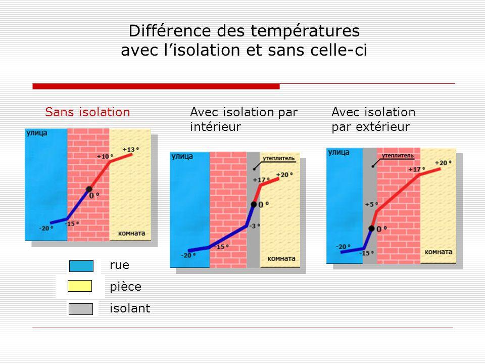 Différence des températures avec l'isolation et sans celle-ci Sans isolationAvec isolation par intérieur Avec isolation par extérieur rue pièce isolant