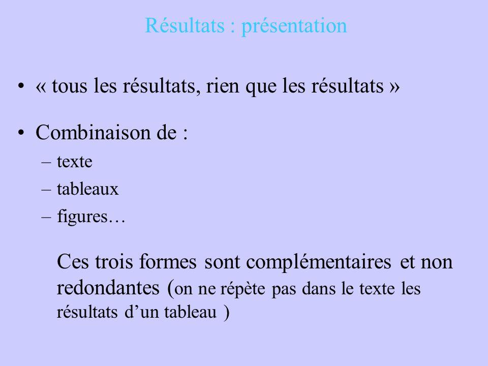 Résultats : présentation « tous les résultats, rien que les résultats » Combinaison de : –texte –tableaux –figures… Ces trois formes sont complémentai