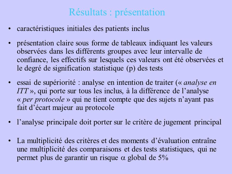 Résultats : présentation caractéristiques initiales des patients inclus présentation claire sous forme de tableaux indiquant les valeurs observées dan