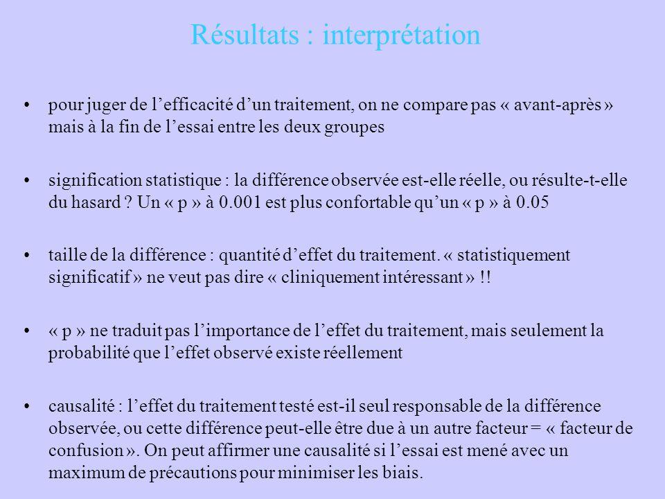 Résultats : interprétation pour juger de l'efficacité d'un traitement, on ne compare pas « avant-après » mais à la fin de l'essai entre les deux group