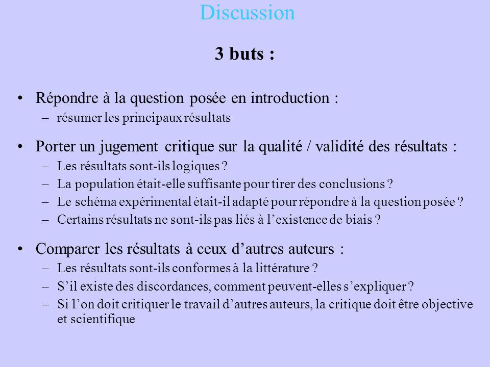 Discussion 3 buts : Répondre à la question posée en introduction : –résumer les principaux résultats Porter un jugement critique sur la qualité / vali