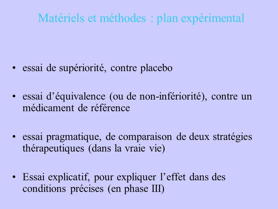 Matériels et méthodes : plan expérimental essai de supériorité, contre placebo essai d'équivalence (ou de non-infériorité), contre un médicament de ré