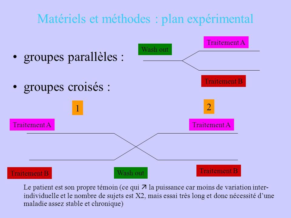 Matériels et méthodes : plan expérimental groupes parallèles : groupes croisés : Le patient est son propre témoin (ce qui  la puissance car moins de