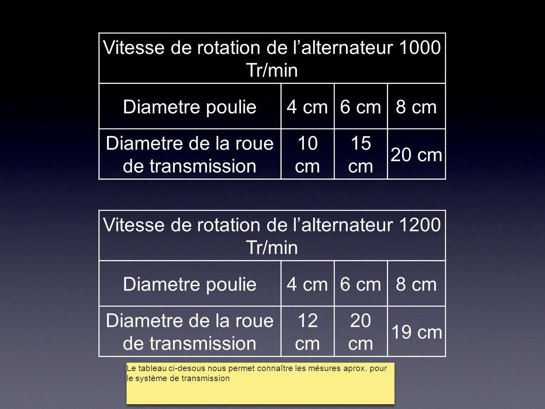 Vitesse de rotation de l'alternateur 1000 Tr/min Diametre poulie4 cm6 cm8 cm Diametre de la roue de transmission 10 cm 15 cm 20 cm Vitesse de rotation