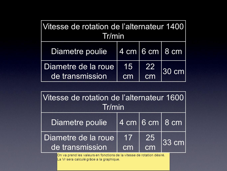 Vitesse de rotation de l'alternateur 1400 Tr/min Diametre poulie4 cm6 cm8 cm Diametre de la roue de transmission 15 cm 22 cm 30 cm Vitesse de rotation