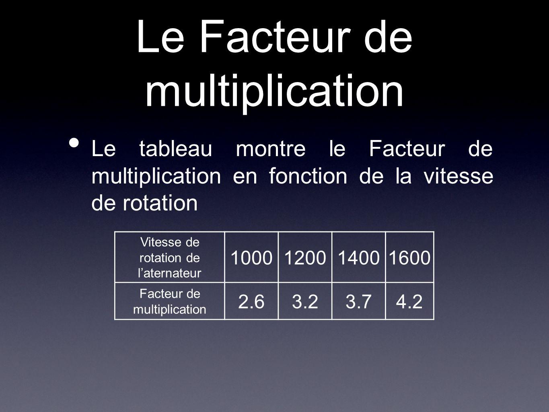Le Facteur de multiplication Le tableau montre le Facteur de multiplication en fonction de la vitesse de rotation Vitesse de rotation de l'aternateur