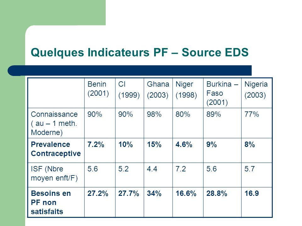 Quelques Indicateurs PF – Source EDS Benin (2001) CI (1999) Ghana (2003) Niger (1998) Burkina – Faso (2001) Nigeria (2003) Connaissance ( au – 1 meth.