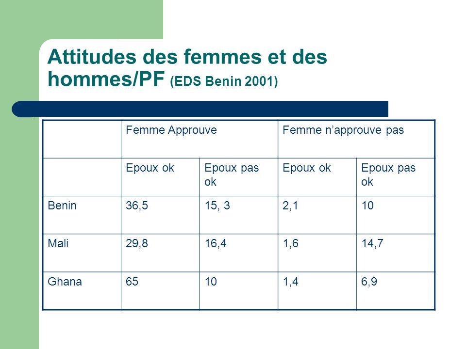 Attitudes des femmes et des hommes/PF (EDS Benin 2001) Femme ApprouveFemme n'approuve pas Epoux okEpoux pas ok Epoux okEpoux pas ok Benin36,515, 32,110 Mali29,816,41,614,7 Ghana65101,46,9