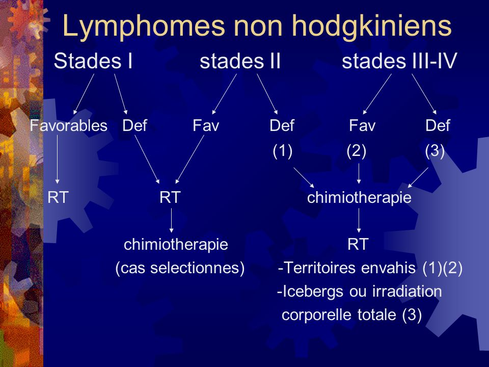 Lymphomes non hodgkiniens Stades I stades II stades III-IV Favorables Def Fav Def Fav Def (1) (2) (3) RT RT chimiotherapie chimiotherapie RT (cas sele