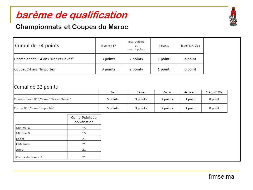 barème de qualification Championnats et Coupes du Maroc frmse.ma Cumul Points de bonification Minime A15 Minime B15 Cadet21 Criterium21 Junior21 Coupe