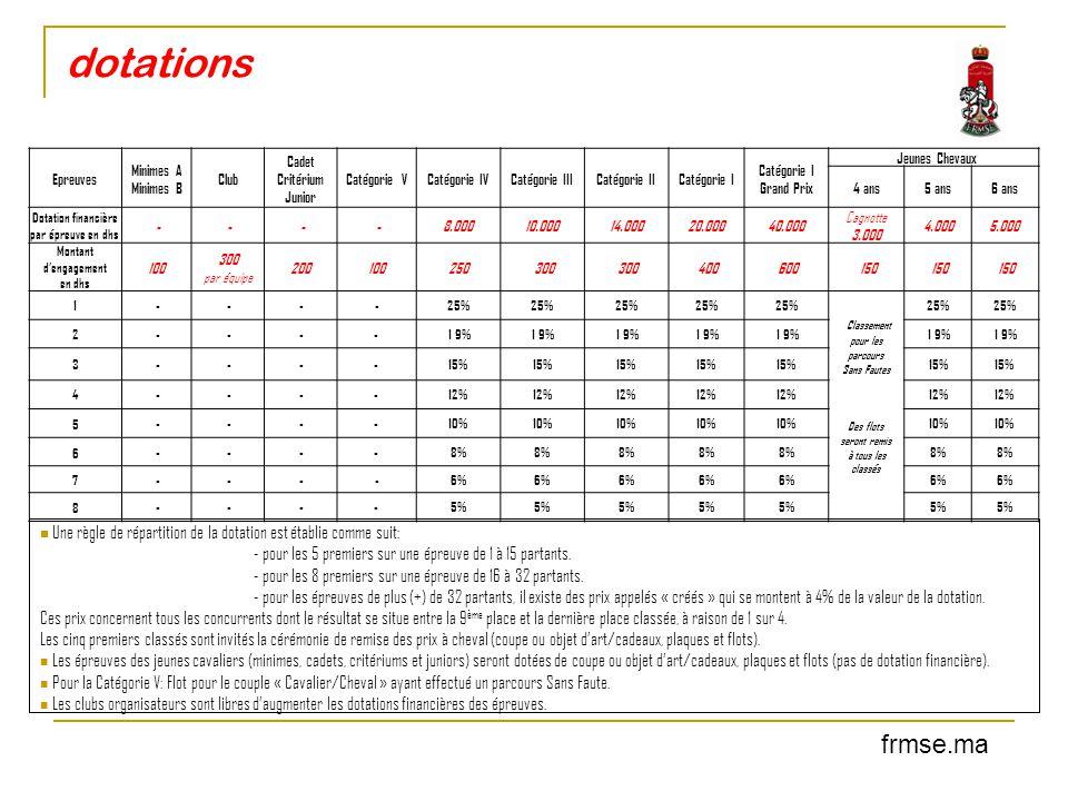 dotations Epreuves Minimes A Minimes B Club Cadet Critérium Junior Catégorie VCatégorie IVCatégorie IIICatégorie IICatégorie I Grand Prix Jeunes Cheva