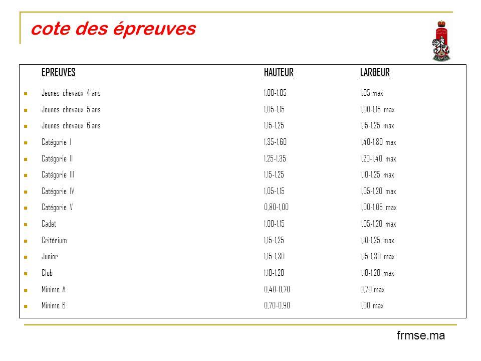 cote des épreuves EPREUVESHAUTEURLARGEUR Jeunes chevaux 4 ans1,00-1,051,05 max Jeunes chevaux 5 ans 1,05-1,151,00-1,15 max Jeunes chevaux 6 ans 1,15-1
