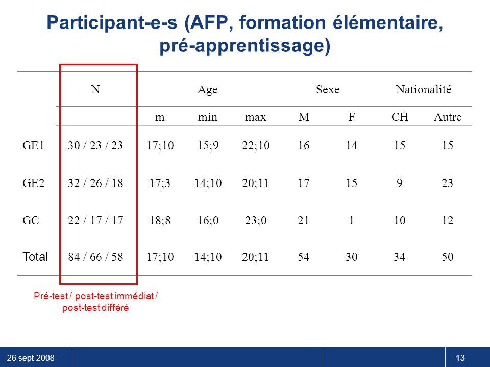 26 sept 2008 13 Participant-e-s (AFP, formation élémentaire, pré-apprentissage) NAgeSexeNationalité mminmaxMF CHAutre GE130 / 23 / 2317;1015;922;10161