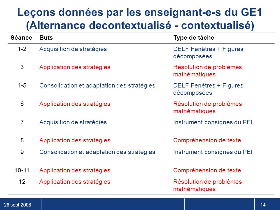 26 sept 2008 14 Leçons données par les enseignant-e-s du GE1 (Alternance decontextualisé - contextualisé) SéanceButsType de tâche 1-2Acquisition de st