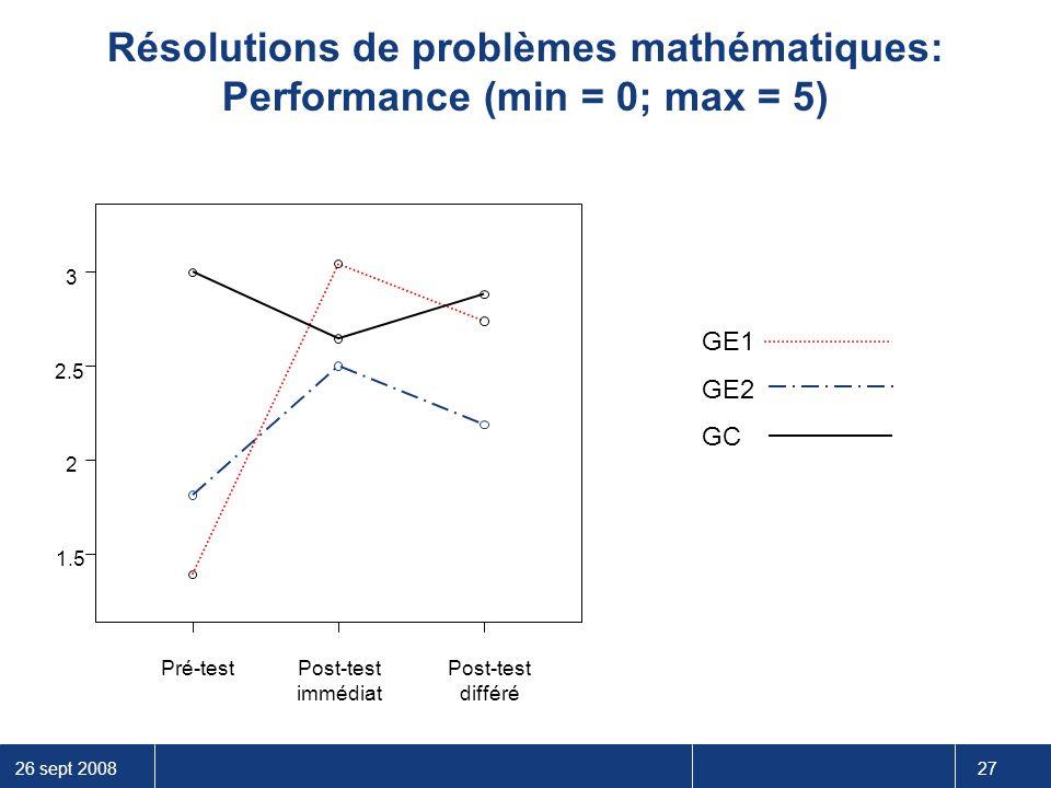 26 sept 2008 27 Résolutions de problèmes mathématiques: Performance (min = 0; max = 5) 3 2.5 2 1.5 GE1 GE2 GC Post-test différé Post-test immédiat Pré