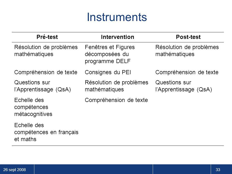 26 sept 2008 33 Pré-testInterventionPost-test Résolution de problèmes mathématiques Fenêtres et Figures décomposées du programme DELF Résolution de pr
