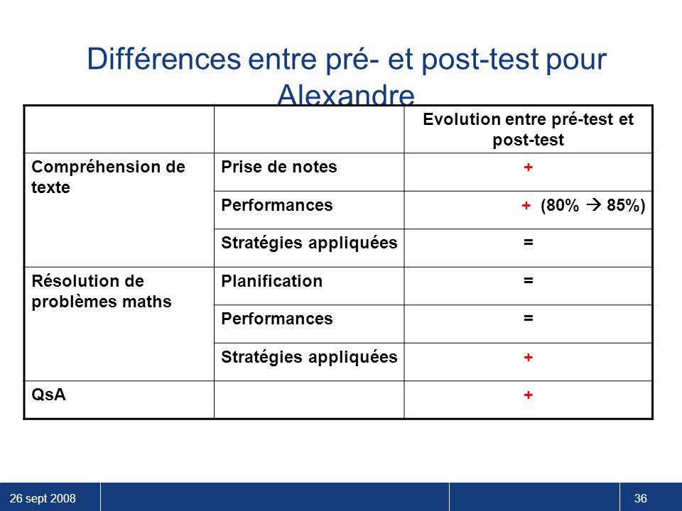 26 sept 2008 36 Différences entre pré- et post-test pour Alexandre Evolution entre pré-test et post-test Compréhension de texte Prise de notes+ Perfor