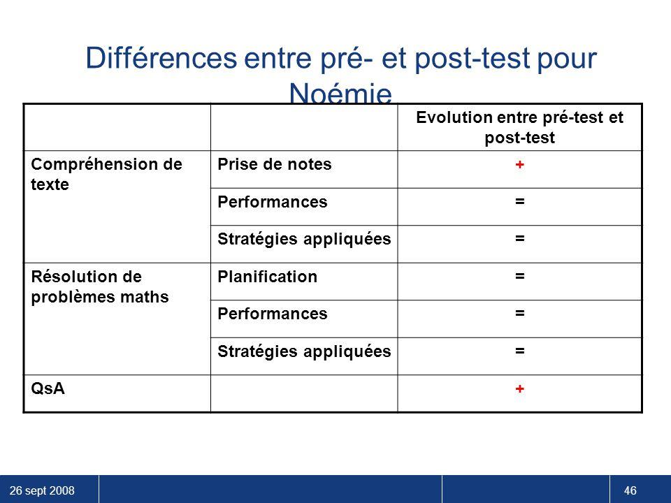 26 sept 2008 46 Différences entre pré- et post-test pour Noémie Evolution entre pré-test et post-test Compréhension de texte Prise de notes+ Performan