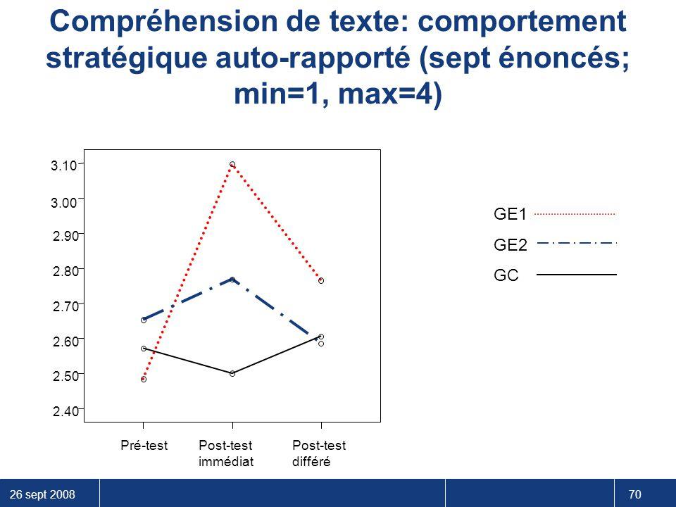 26 sept 2008 70 Compréhension de texte: comportement stratégique auto-rapporté (sept énoncés; min=1, max=4) 3.10 3.00 2.90 2.80 2.70 2.60 2.50 2.40 GE