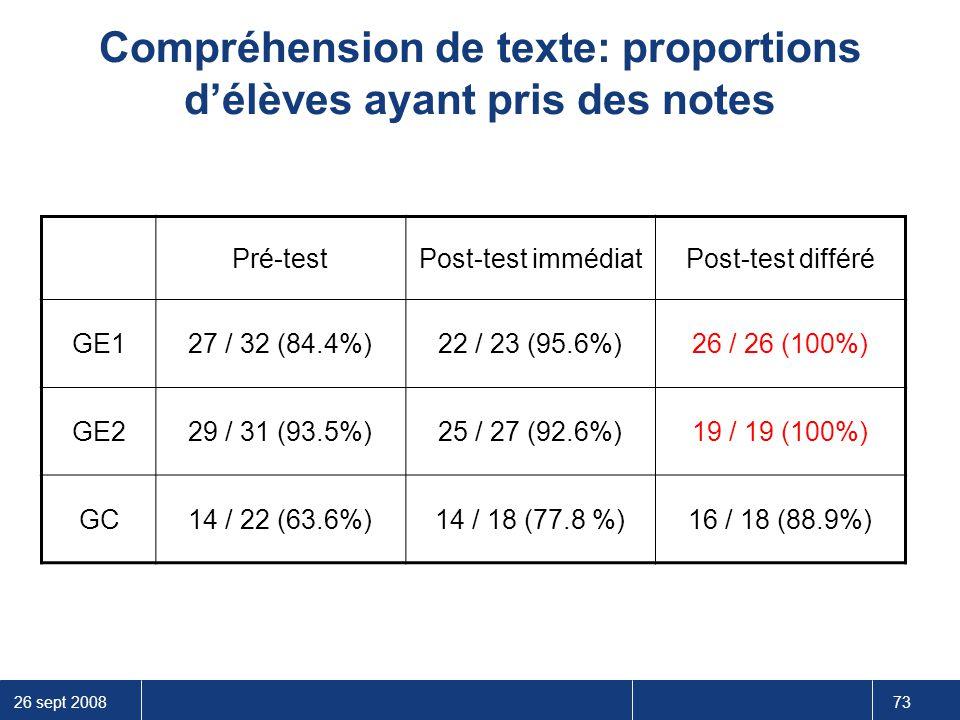26 sept 2008 73 Compréhension de texte: proportions d'élèves ayant pris des notes Pré-testPost-test immédiatPost-test différé GE127 / 32 (84.4%)22 / 2