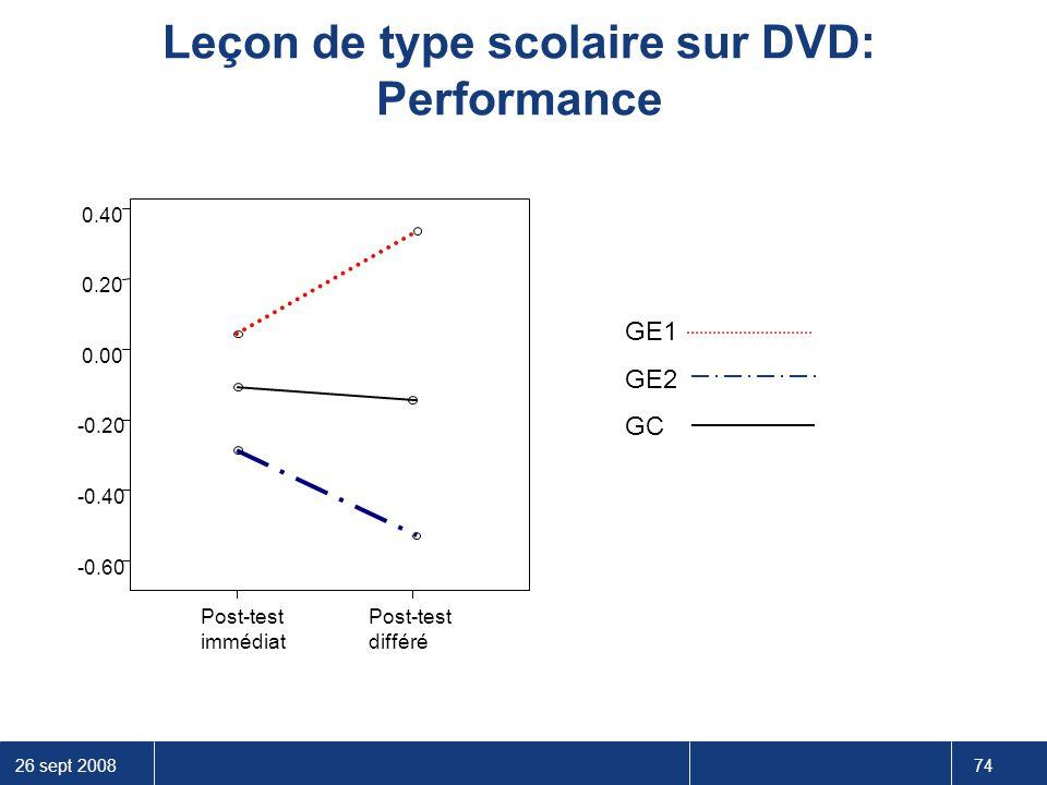26 sept 2008 74 Leçon de type scolaire sur DVD: Performance 0.40 0.20 0.00 -0.20 -0.40 -0.60 GE1 GE2 GC Post-test différé Post-test immédiat