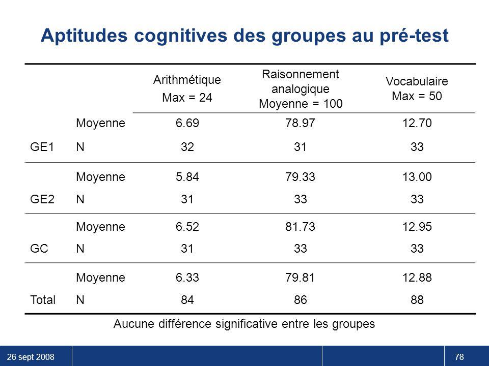 26 sept 2008 78 Aptitudes cognitives des groupes au pré-test Aucune différence significative entre les groupes Arithmétique Max = 24 Raisonnement anal