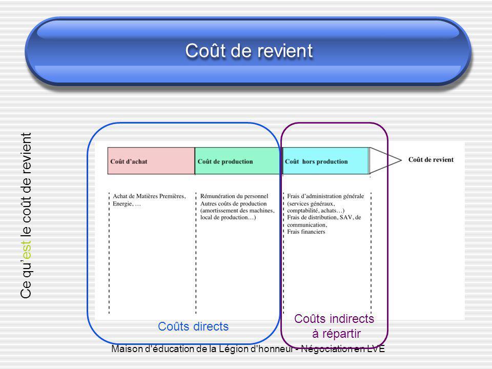 Coût de revient Coûts directs Coûts indirects à répartir Ce qu' est le coût de revient