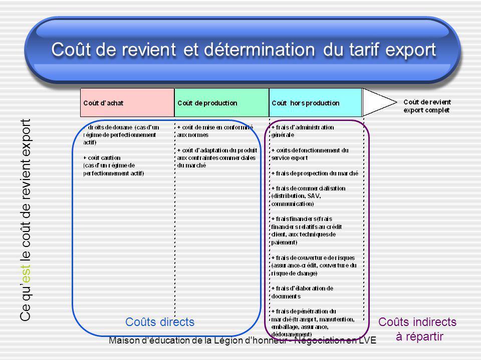Maison d'éducation de la Légion d'honneur - Négociation en LVE Coût de revient et détermination du tarif export Coûts directsCoûts indirects à réparti