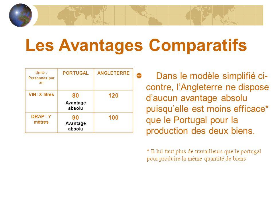 Les Avantages Comparatifs Dans le modèle simplifié ci- contre, l'Angleterre ne dispose d'aucun avantage absolu puisqu'elle est moins efficace* que le Portugal pour la production des deux biens.