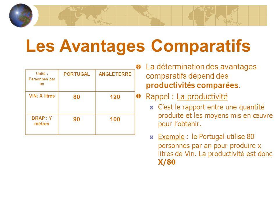 Les Avantages Comparatifs La détermination des avantages comparatifs dépend des productivités comparées.