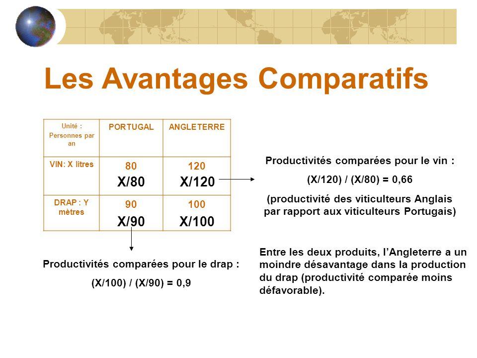 Les Avantages Comparatifs Unité : Personnes par an PORTUGALANGLETERRE VIN: X litres 80120 DRAP : Y mètres 90100 X/80X/120 Productivités comparées pour le vin : (X/120) / (X/80) = 0,66 (productivité des viticulteurs Anglais par rapport aux viticulteurs Portugais) X/90X/100 Productivités comparées pour le drap : (X/100) / (X/90) = 0,9 Entre les deux produits, l'Angleterre a un moindre désavantage dans la production du drap (productivité comparée moins défavorable).