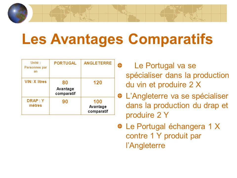Les Avantages Comparatifs Unité : Personnes par an PORTUGALANGLETERRE VIN: X litres 80120 DRAP : Y mètres 90100 X/80X/120 Productivités comparées pour