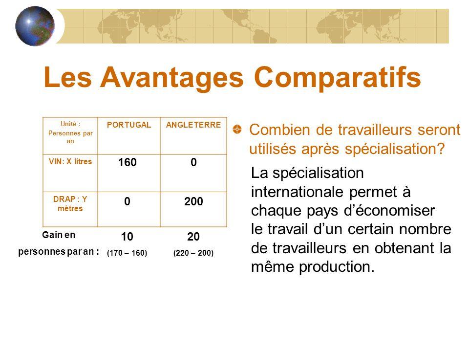 Les Avantages Comparatifs Unité : Personnes par an PORTUGALANGLETERRE VIN: X litres 80120 DRAP : Y mètres 90100 Combien de travailleurs seront utilisés après spécialisation.