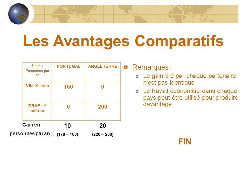 Les Avantages Comparatifs Unité : Personnes par an PORTUGALANGLETERRE VIN: X litres 80120 DRAP : Y mètres 90100 Combien de travailleurs seront utilisé
