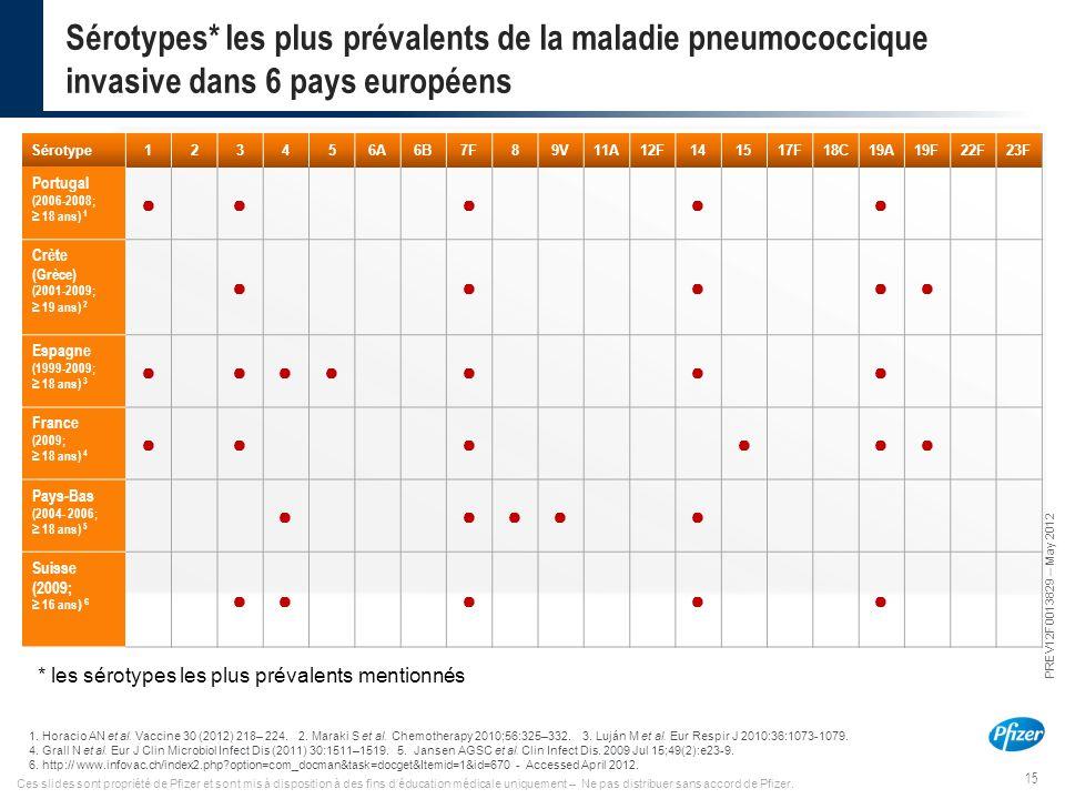 15 PREV12F0013829 – May 2012 Ces slides sont propriété de Pfizer et sont mis à disposition à des fins d'éducation médicale uniquement – Ne pas distrib