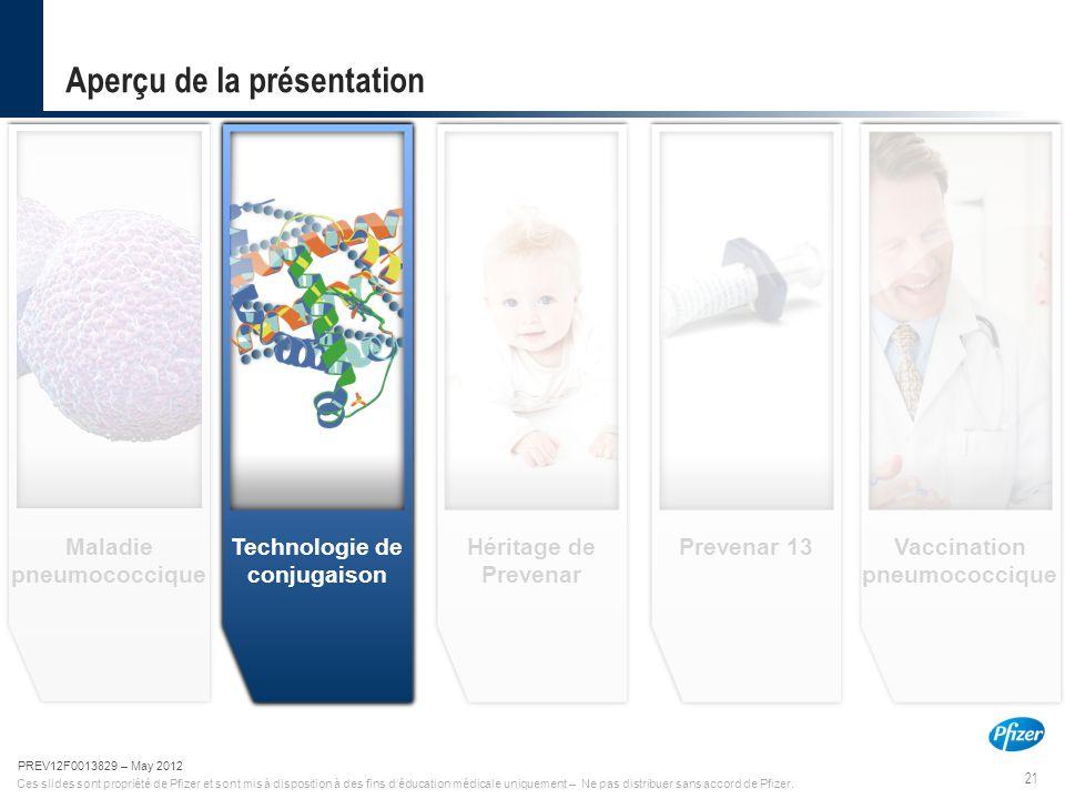 21 PREV12F0013829-May 2012 Ces slides sont propriété de Pfizer et sont mis à disposition à des fins d'éducation médicale uniquement – Ne pas distribue