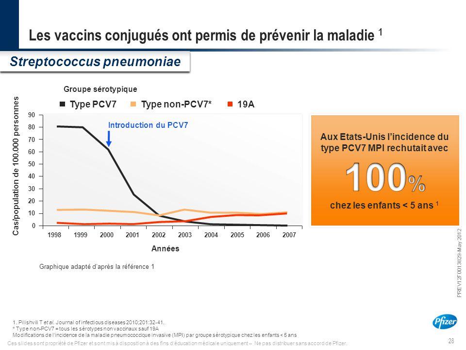 28 PREV12F0013829-May 2012 Ces slides sont propriété de Pfizer et sont mis à disposition à des fins d'éducation médicale uniquement – Ne pas distribue