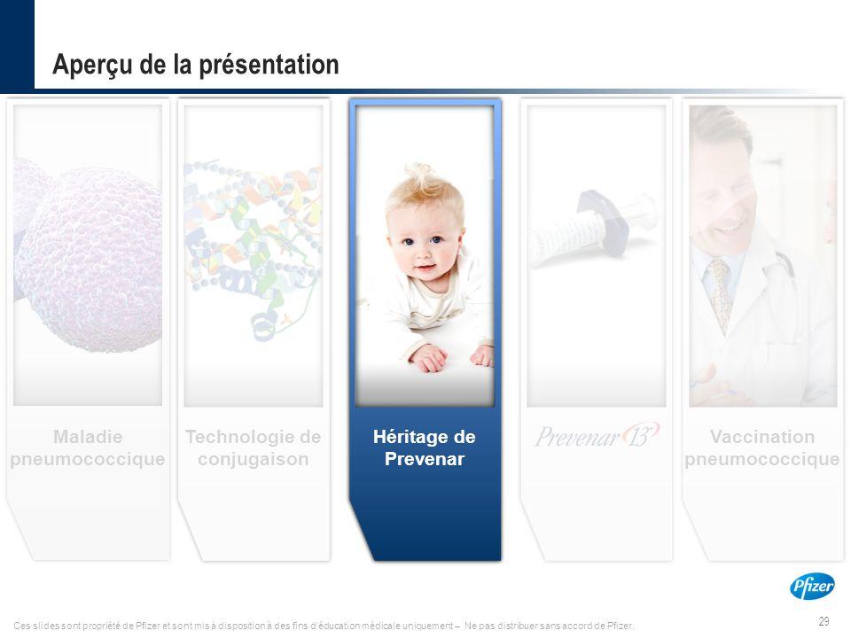 29 PREV12F0013829-May 2012 Ces slides sont propriété de Pfizer et sont mis à disposition à des fins d'éducation médicale uniquement – Ne pas distribue