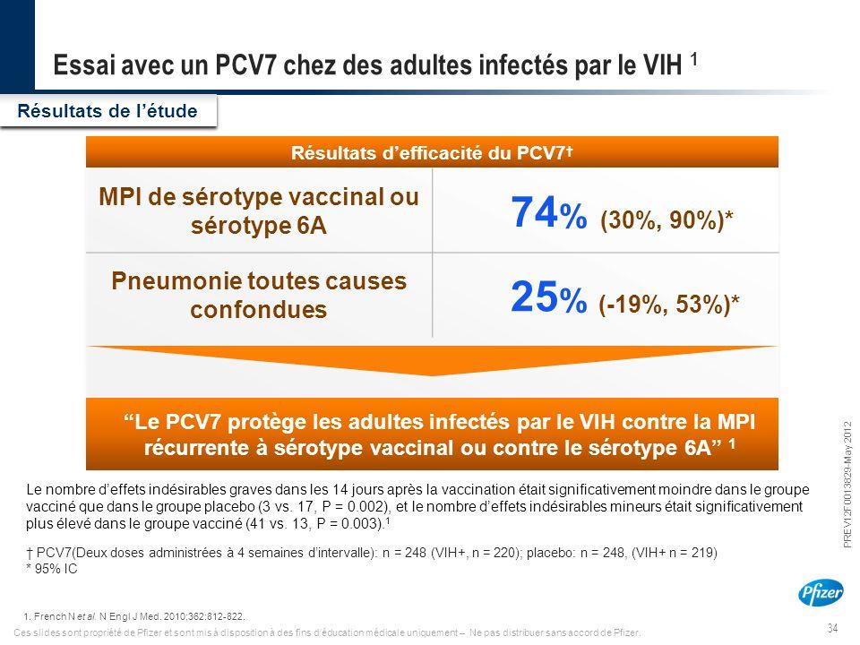 34 PREV12F0013829-May 2012 Ces slides sont propriété de Pfizer et sont mis à disposition à des fins d'éducation médicale uniquement – Ne pas distribue