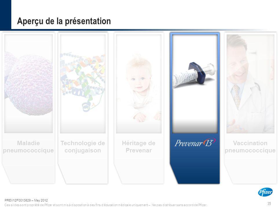 35 PREV12F0013829-May 2012 Ces slides sont propriété de Pfizer et sont mis à disposition à des fins d'éducation médicale uniquement – Ne pas distribue