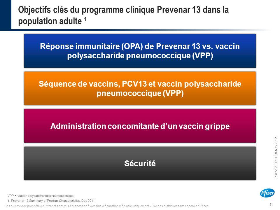 41 PREV12F0013829-May 2012 Ces slides sont propriété de Pfizer et sont mis à disposition à des fins d'éducation médicale uniquement – Ne pas distribue