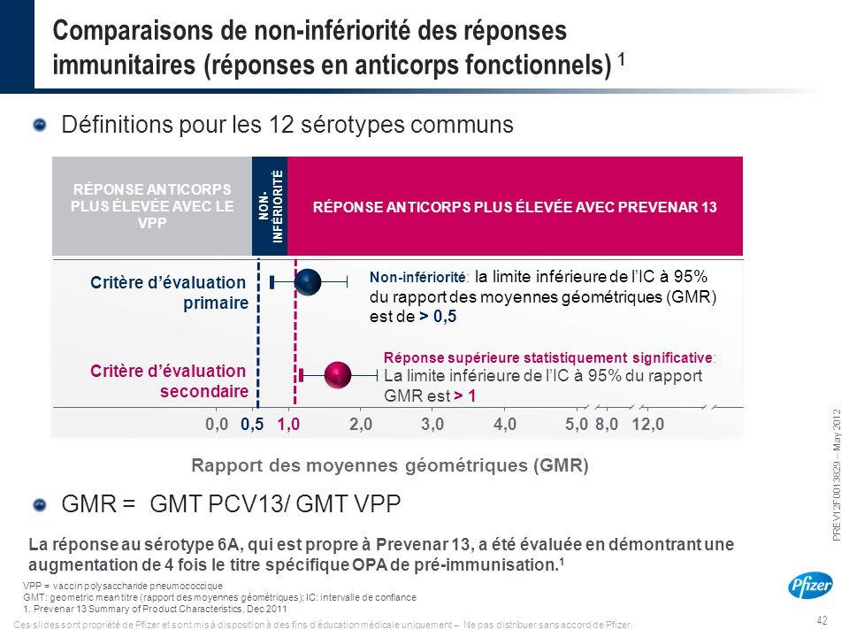 42 PREV12F0013829 – May 2012 Ces slides sont propriété de Pfizer et sont mis à disposition à des fins d'éducation médicale uniquement – Ne pas distrib