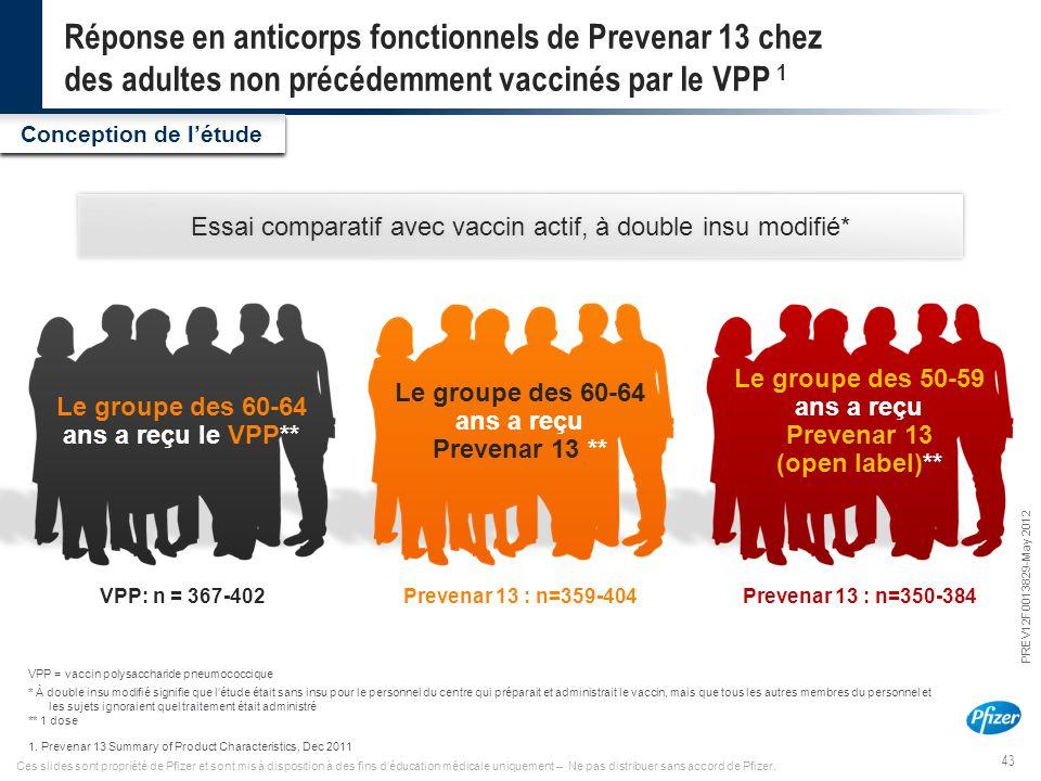 43 PREV12F0013829-May 2012 Ces slides sont propriété de Pfizer et sont mis à disposition à des fins d'éducation médicale uniquement – Ne pas distribue