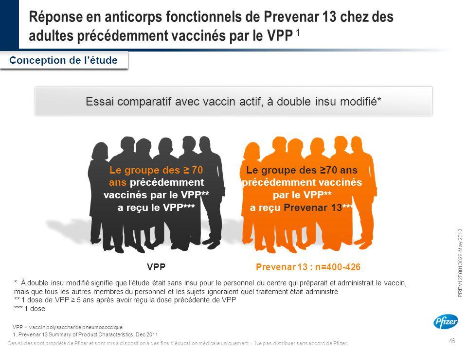 46 PREV12F0013829-May 2012 Ces slides sont propriété de Pfizer et sont mis à disposition à des fins d'éducation médicale uniquement – Ne pas distribue